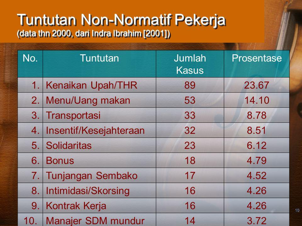 Tuntutan Non-Normatif Pekerja (data thn 2000, dari Indra Ibrahim [2001])